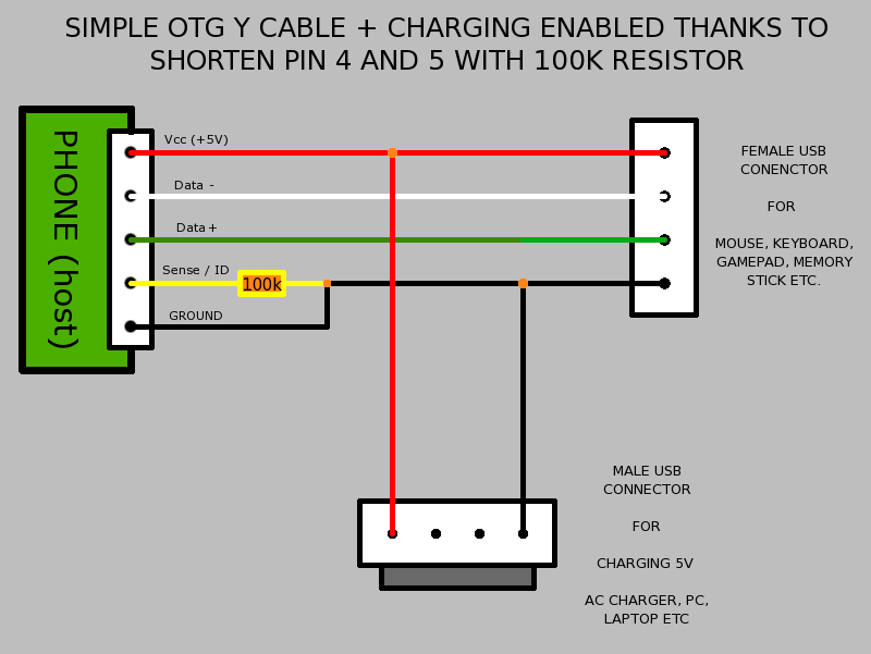 Admirable Otg Usb Charge Hub Wtf Workshop 12 Wiring 101 Ferenstreekradiomeanderfmnl